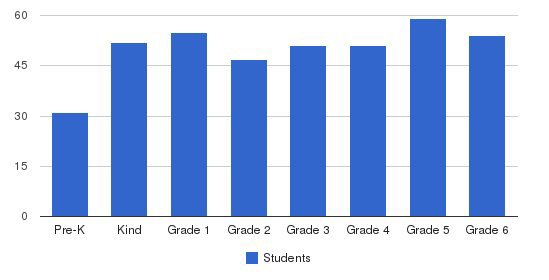 St. Paul Christian Academy Students by Grade