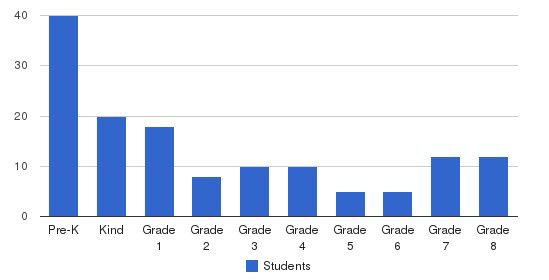 St. Anne Catholic School Students by Grade