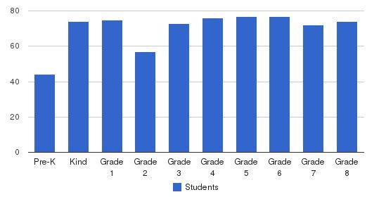 St. Henry Elementary School Students by Grade