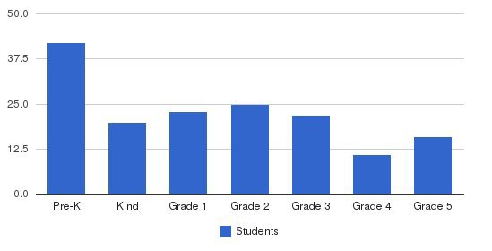 Tates School Students by Grade