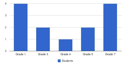 Tullahoma Sda School Students by Grade