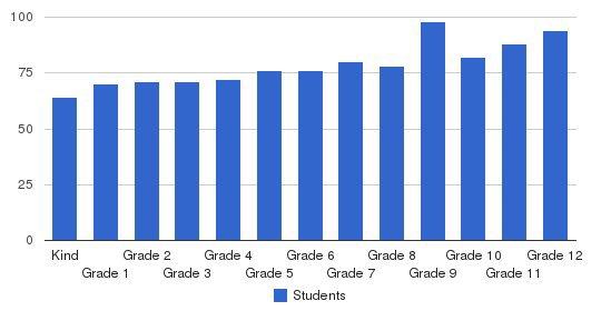 University School Of Nashville Students by Grade