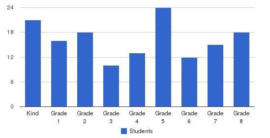 La Purisima Concepcion School Students by Grade