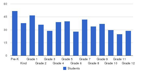 Zion Christian Academy Students by Grade