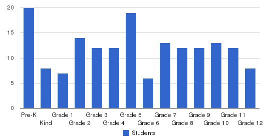 Apostolic Christian School Students by Grade