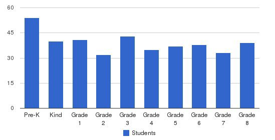 All Saints Episcopal School Students by Grade