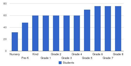 Annunciation Orthodox School Students by Grade