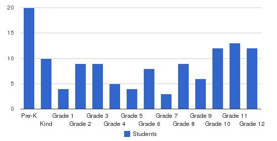 The Banff School Students by Grade