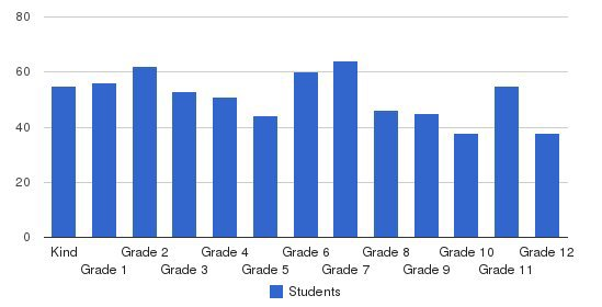 Bay Area Christian School Students by Grade