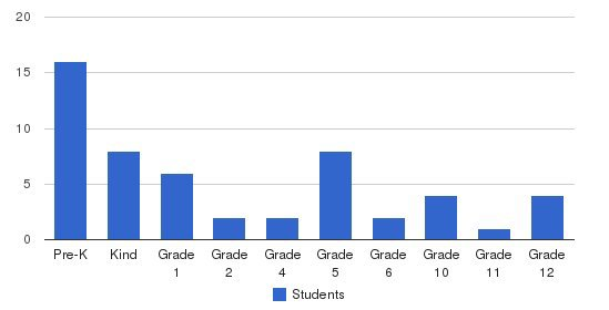 Berne Private School Students by Grade