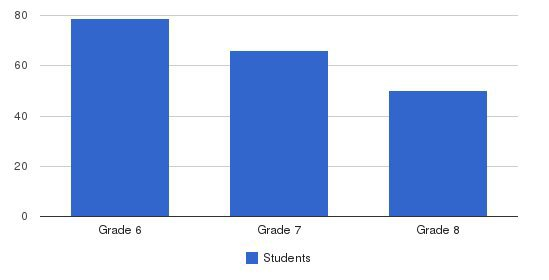 Bishop Garriga Middle School Students by Grade
