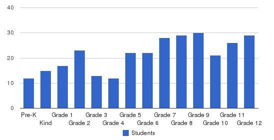 Brazosport Christian School Students by Grade