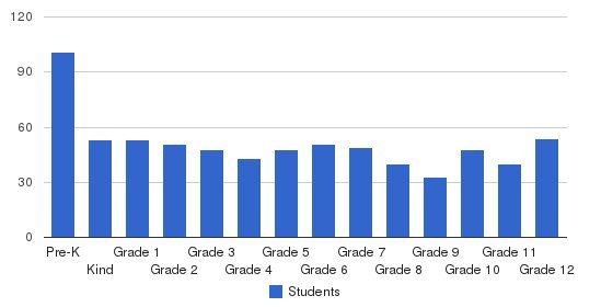 Brentwood Christian School Students by Grade