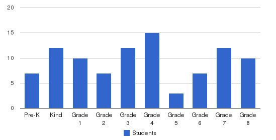 Burleson Adventist School Students by Grade