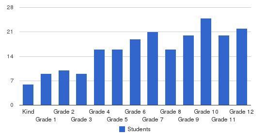 Denton Calvary Academy Students by Grade