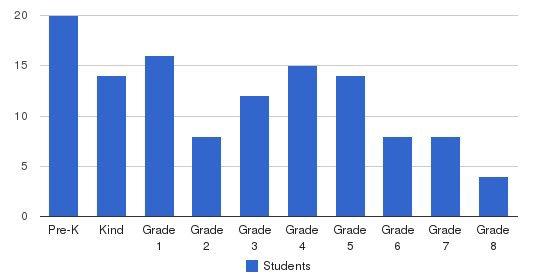 Carden-jackson School Students by Grade