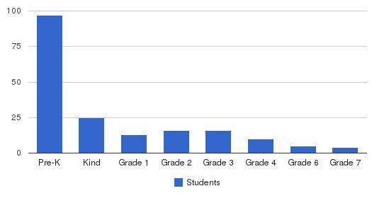 Christian School Of Kingwood Students by Grade