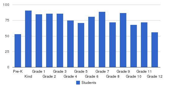 Cornerstone Christian Schools Students by Grade