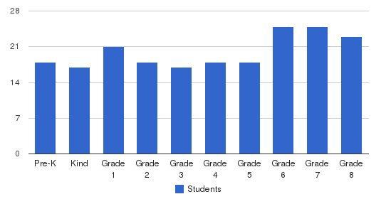 Corpus Christi Catholic School Students by Grade