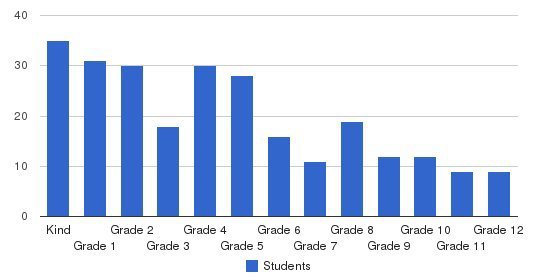 Covenant Classical School Students by Grade