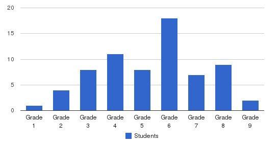 Crossroads School Students by Grade