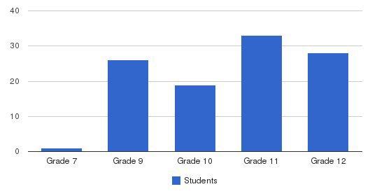 Devereux School Students by Grade