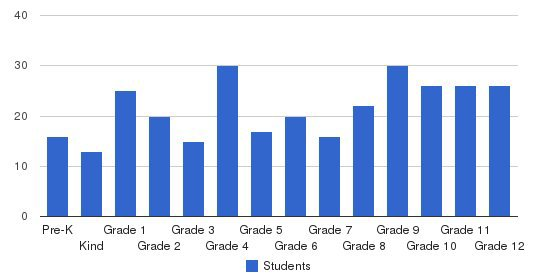 East Texas Christian Academy Students by Grade