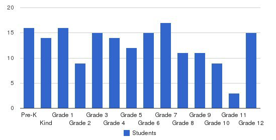 East Texas Christian School Students by Grade