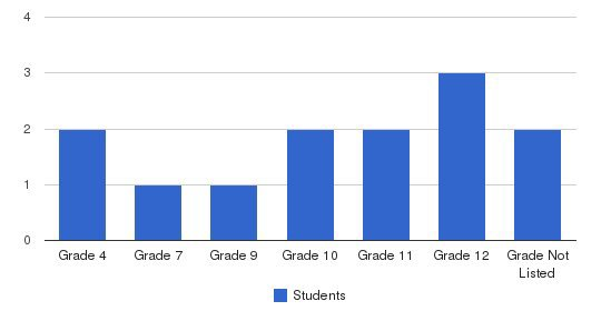 The Learning Center Students by Grade