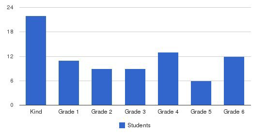 Athens Christian Academy Students by Grade