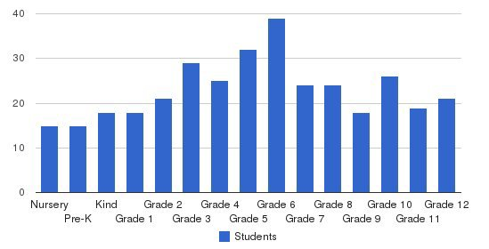 Garland Christian Academy Students by Grade
