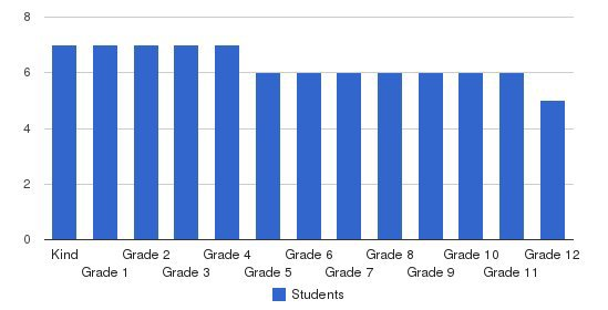 Legacy Christian Students by Grade