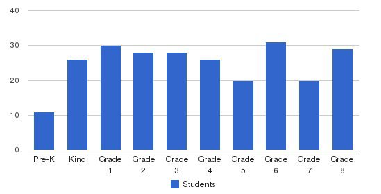 Keene Adventist Elementary School Students by Grade