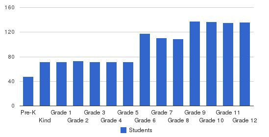 The Kinkaid School Students by Grade