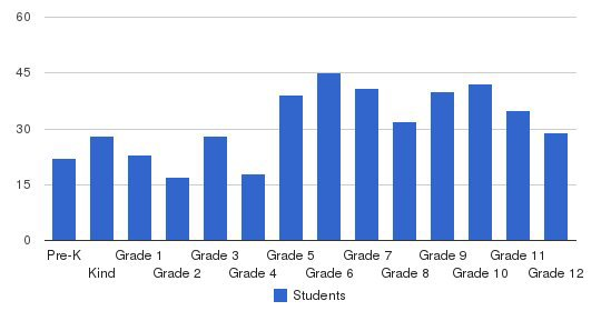 Lake Country Christian School Students by Grade