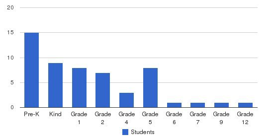 Levelland Christian School Students by Grade