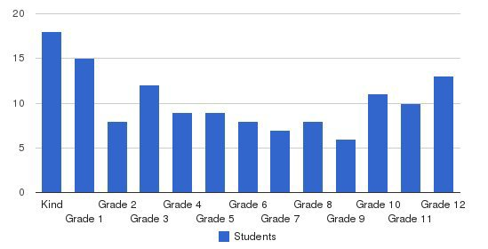 Lifestyle Christian School Students by Grade