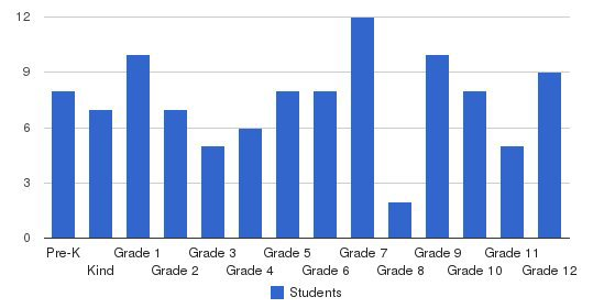 Victory Life Academy Students by Grade