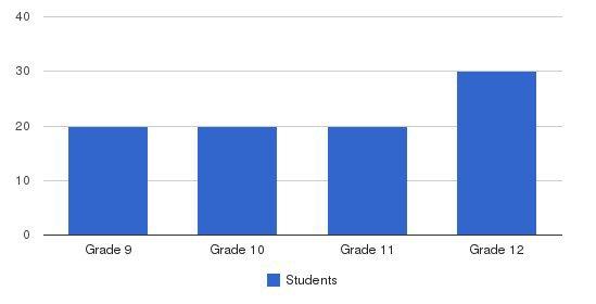 Lutheran High School Of San Antonio Students by Grade