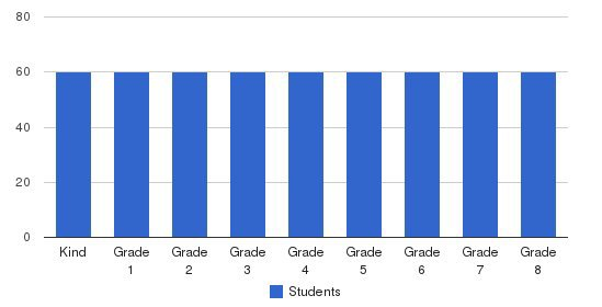 Mary Immaculate Elementary School Students by Grade