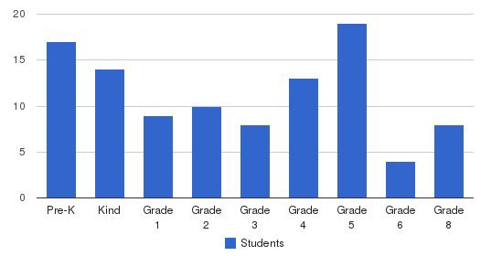 Nazarene Christian Academy Students by Grade