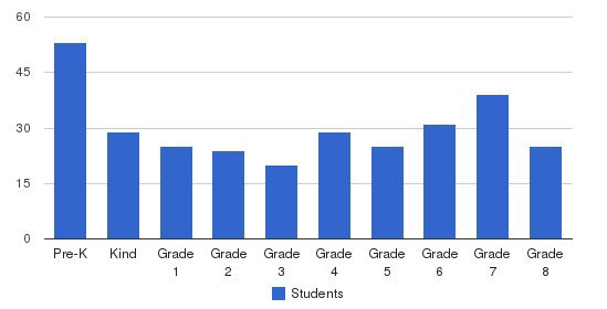 Nazareth Academy Catholic School Students by Grade