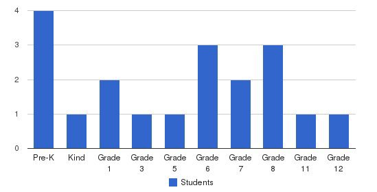 North Bay Christian School And Child Development Students by Grade