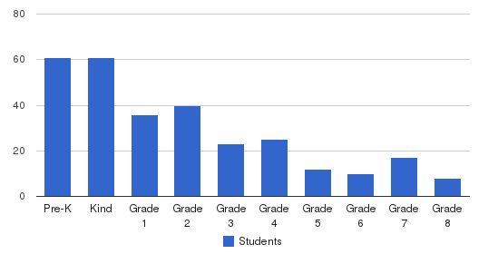 Northwest Hills Christian School Students by Grade