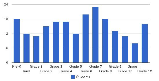 Plainview Christian Academy Students by Grade