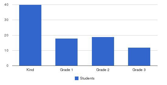 Little Angels Students by Grade