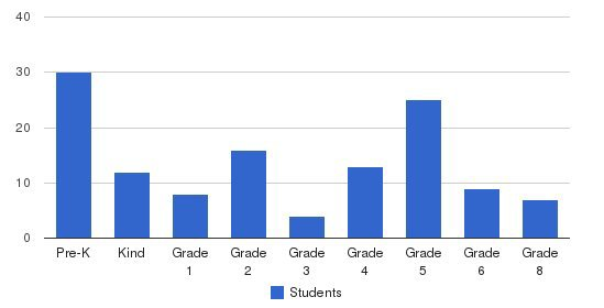 Sacred Heart Parish School Students by Grade