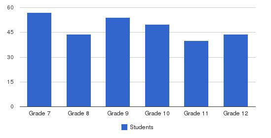 Southwest Christ High School Students by Grade