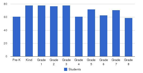 Saint Andrew Catholic School Students by Grade
