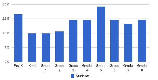 St. Anthony Cathedral School Students by Grade